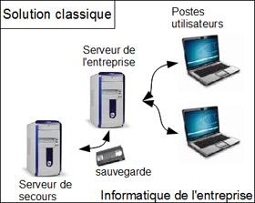 Auris Solutions distributeur de l'ERP SaaS Entreprise Facile